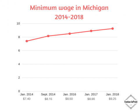 Minimum wage raises from $8.90/hour to $9.25/hour