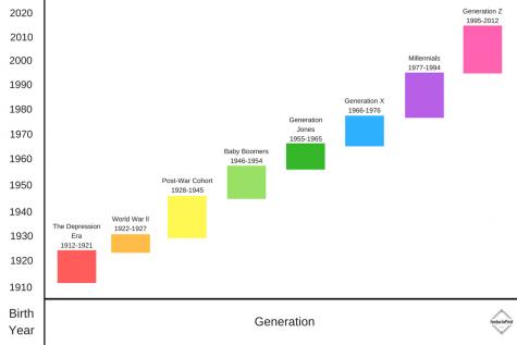 Teenagers in 2018 do not belong to the Millennial or Gen Z ...