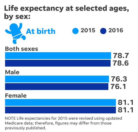 US Life Expectancy Falls for the Second Year In A Row