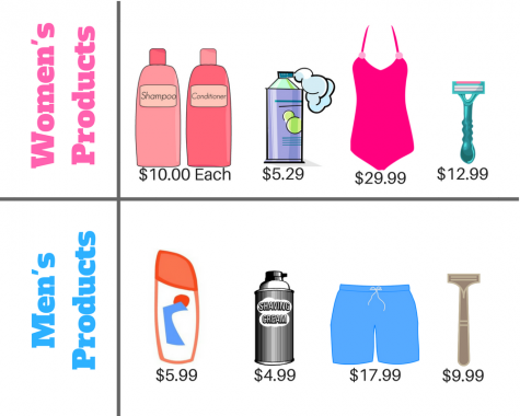 "The cost of living is higher as a woman, known as the ""Pink Tax"""