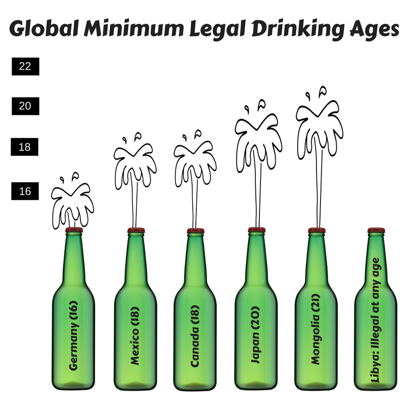 What Is The Drinking Age In China