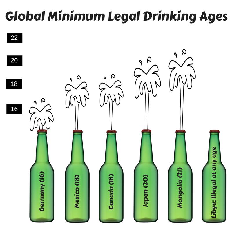 minimum legal drinking age should be It's time to raise the minimum legal drinking age to 21 professor john toumbourou & shane varcoe 18th june 2013 professor john toumbourou, chair in health psychology, deakin university.