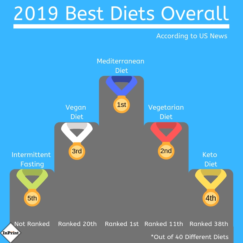 Ranking of the best diets according to US News.