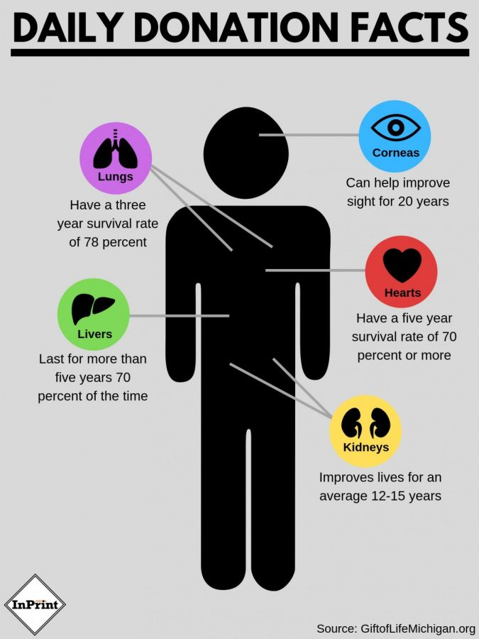 Basic information about being an organ donor