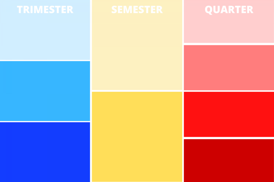 The differences between school semesters, trimesters and quarters
