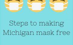 Steps to making Michigan a mask free state
